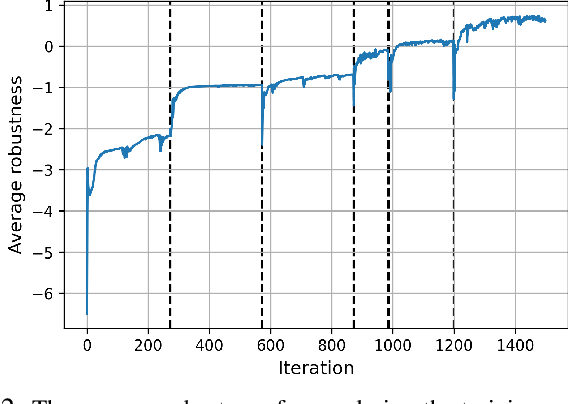 Figure 2 for Model-Based Safe Policy Search from Signal Temporal Logic Specifications Using Recurrent Neural Networks