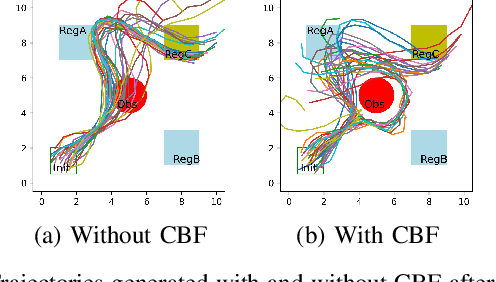 Figure 4 for Model-Based Safe Policy Search from Signal Temporal Logic Specifications Using Recurrent Neural Networks