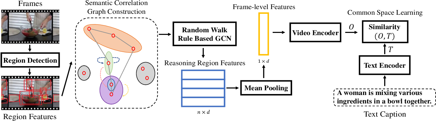 Figure 3 for Exploiting Visual Semantic Reasoning for Video-Text Retrieval