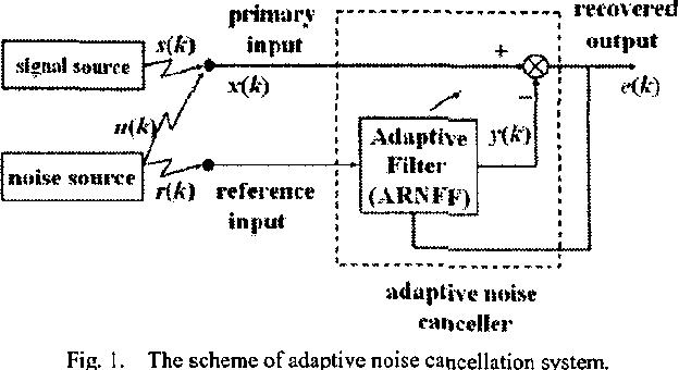 Fig. I . The scheme ofadaptivc noise cancellation system.