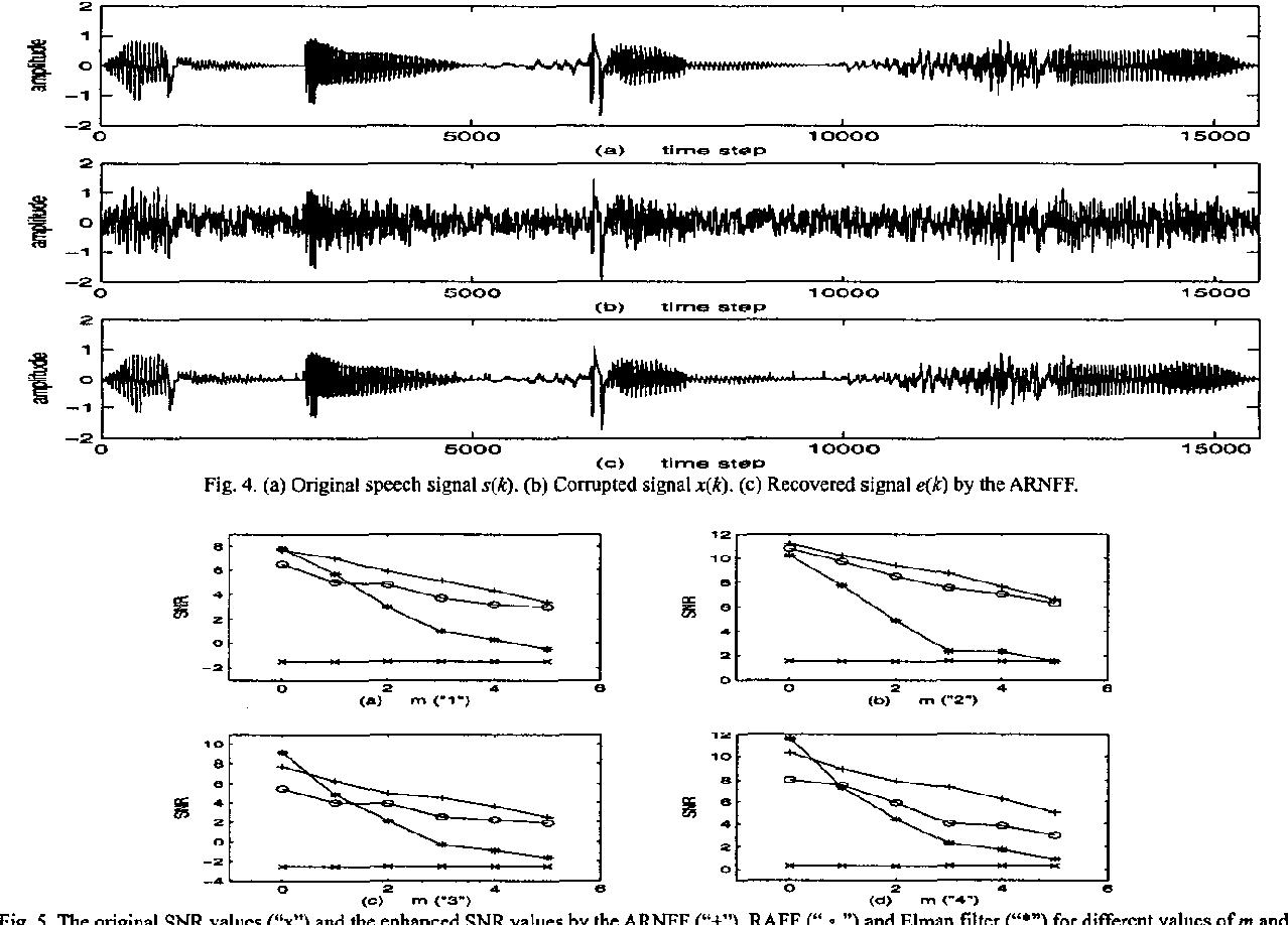 Fig. 4. (a) Original speech signal s(k). (b) Compted signal x(k). (e) Recovered signal e(k) by the ARNFF.
