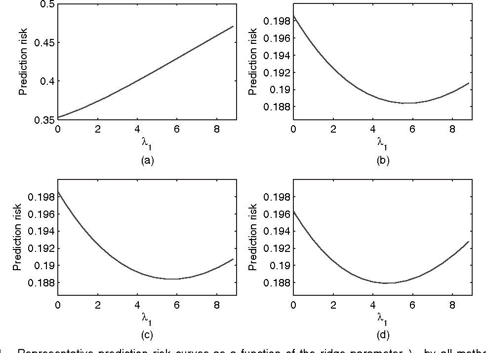 Figure 2 for High dimensional thresholded regression and shrinkage effect