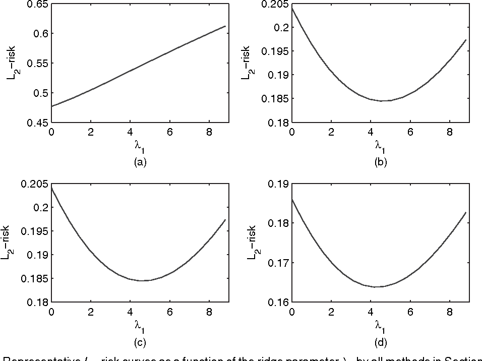 Figure 4 for High dimensional thresholded regression and shrinkage effect