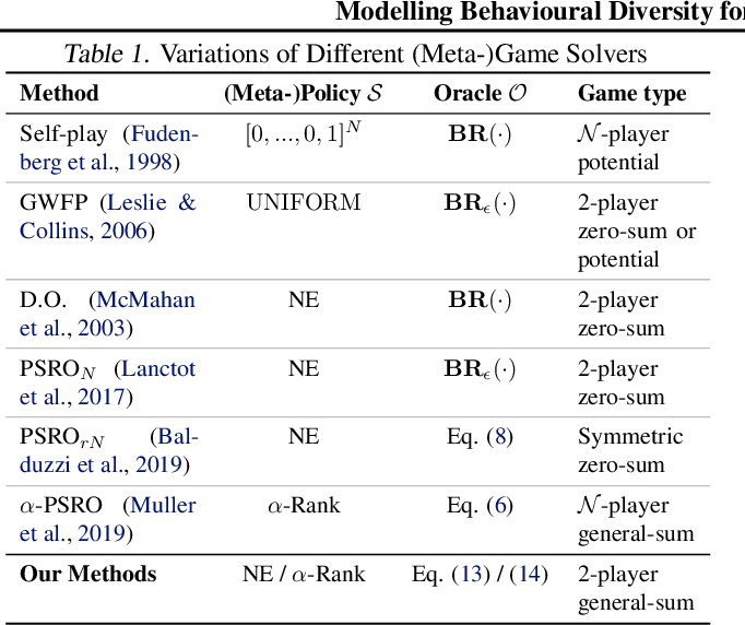 Figure 1 for Modelling Behavioural Diversity for Learning in Open-Ended Games