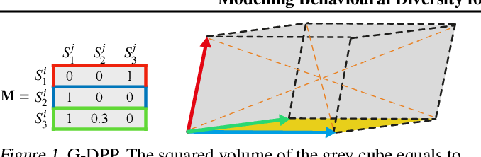 Figure 2 for Modelling Behavioural Diversity for Learning in Open-Ended Games