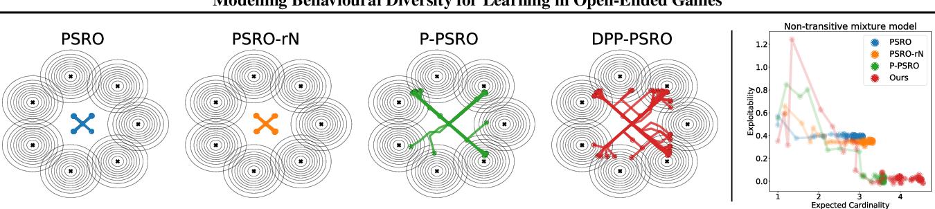 Figure 4 for Modelling Behavioural Diversity for Learning in Open-Ended Games