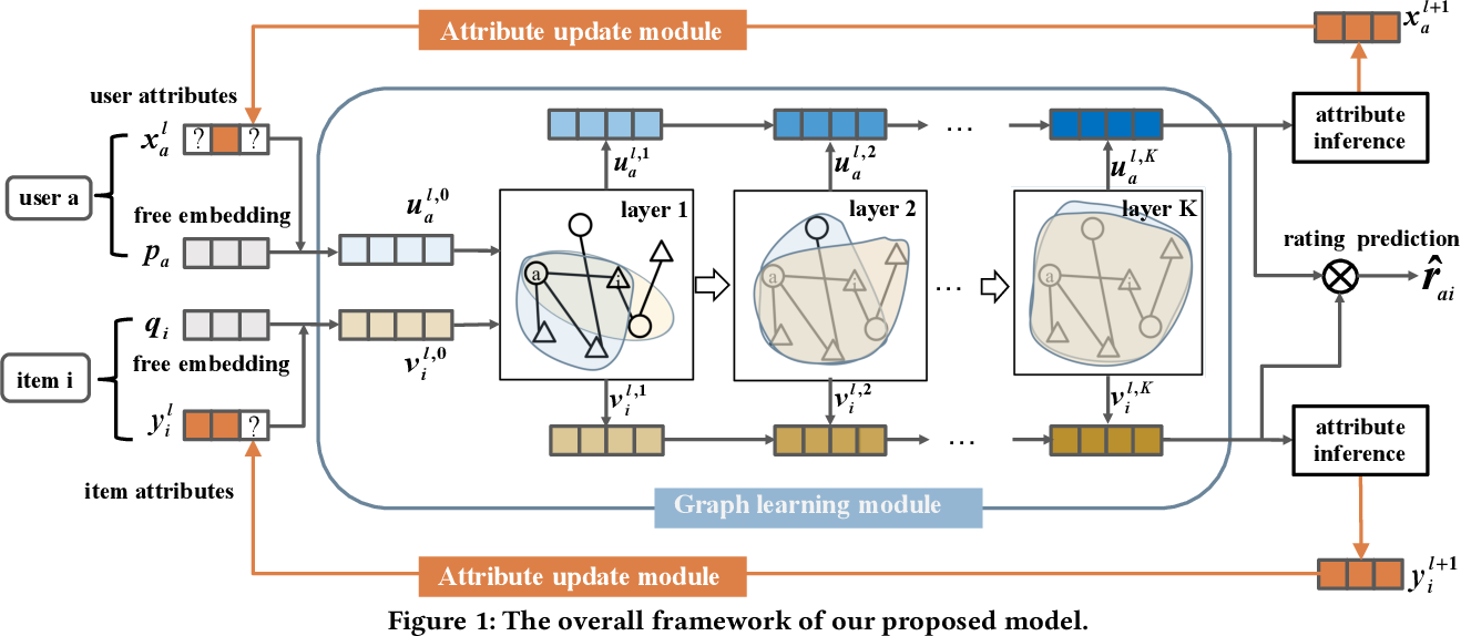 Figure 1 for Joint Item Recommendation and Attribute Inference: An Adaptive Graph Convolutional Network Approach