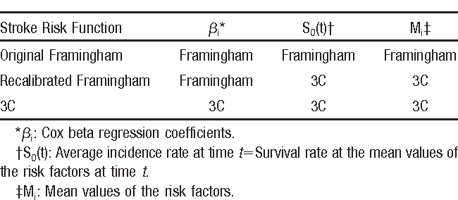 Table 1. Original Framingham, Recalibrated Framingham, and 3C Risk Functions