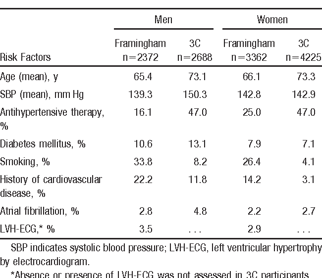 Table 2. Baseline Risk Factors for Stroke in the Framingham and 3C Cohorts