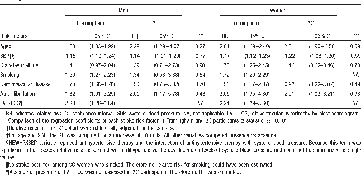 Table 3. Comparison of Multivariable-Adjusted Relative Risks of Framingham Stroke Risk Function in Men and Women in the Framingham and 3C Cohorts