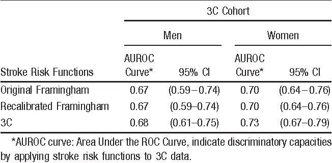 Table 4. Comparison of Discrimination Evaluations of the Original Framingham, Recalibrated Framingham, and 3C Stroke Risk Functions in the 3C Cohort