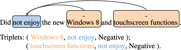 Figure 1 for Learning Span-Level Interactions for Aspect Sentiment Triplet Extraction