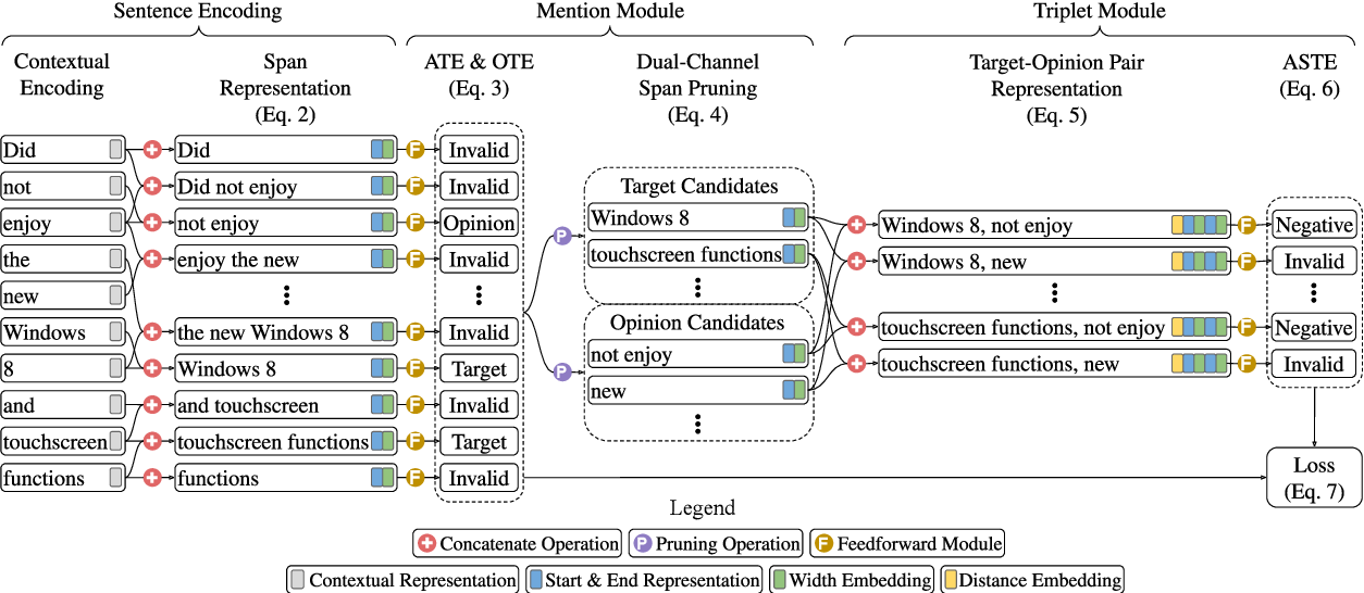 Figure 3 for Learning Span-Level Interactions for Aspect Sentiment Triplet Extraction