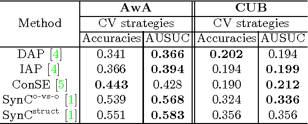 Figure 1 for An Empirical Study and Analysis of Generalized Zero-Shot Learning for Object Recognition in the Wild