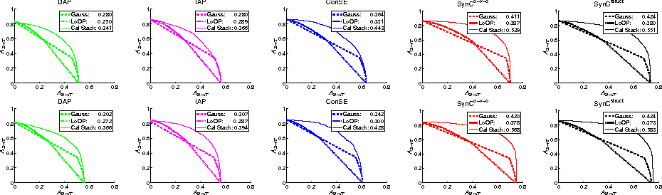 Figure 2 for An Empirical Study and Analysis of Generalized Zero-Shot Learning for Object Recognition in the Wild