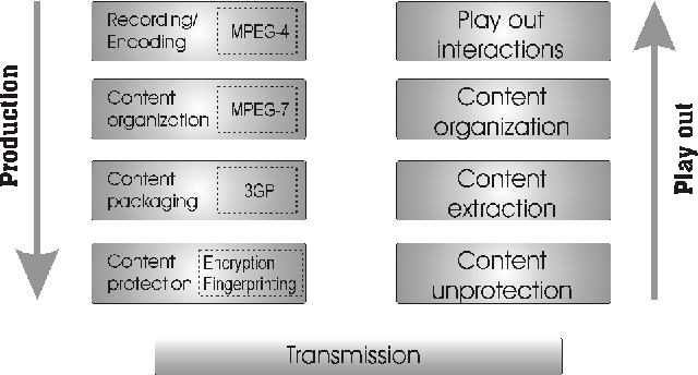 Figure 2: The MOLE architecture to produce and protect video lectures. To guarantee large compatibility in most mobile devices, video lectures are produced with wellknow standards mechanisms (dotted box).
