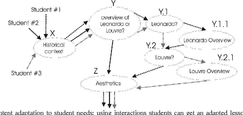 Figure 4: Content adaptation to student needs: using interactions students can get an adapted lesson. Here, three different lesson developments are shown.