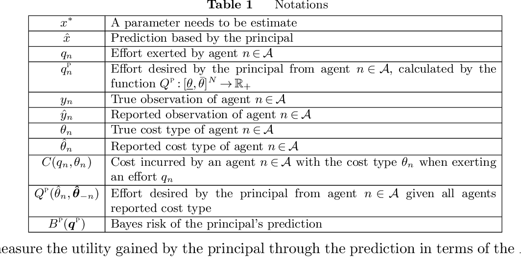 Figure 2 for Parametric Prediction from Parametric Agents