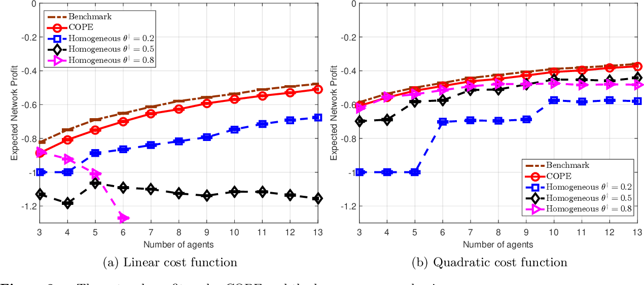 Figure 4 for Parametric Prediction from Parametric Agents