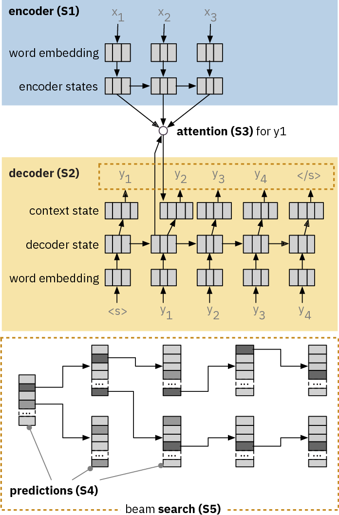 Figure 1 for Seq2Seq-Vis: A Visual Debugging Tool for Sequence-to-Sequence Models