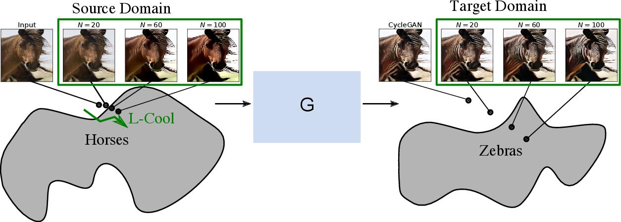 Figure 3 for Langevin Cooling for Domain Translation