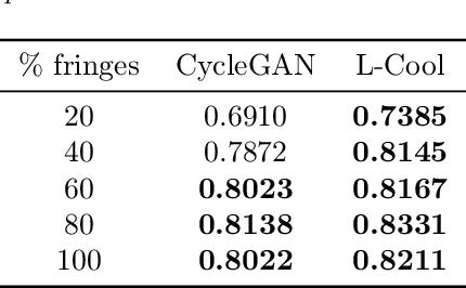 Figure 4 for Langevin Cooling for Domain Translation