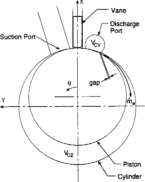 Analysis Of Clearance Volume Equalization And Secondary Pressure