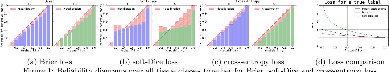 Figure 1 for Towards increased trustworthiness of deep learning segmentation methods on cardiac MRI