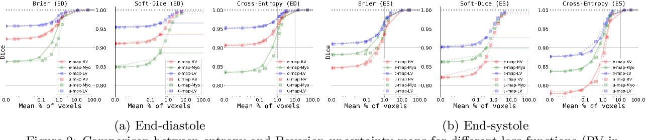 Figure 2 for Towards increased trustworthiness of deep learning segmentation methods on cardiac MRI
