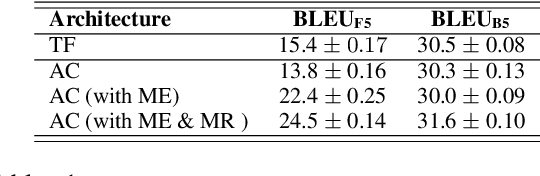 Figure 1 for Rethinking Exposure Bias In Language Modeling