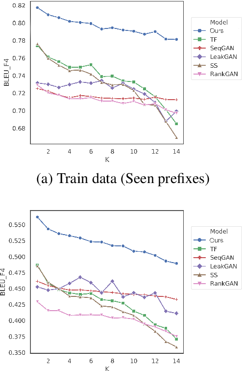 Figure 2 for Rethinking Exposure Bias In Language Modeling