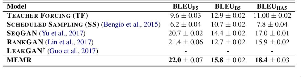 Figure 4 for Rethinking Exposure Bias In Language Modeling