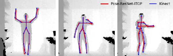 Figure 4 for Vogtareuth Rehab Depth Datasets: Benchmark for Marker-less Posture Estimation in Rehabilitation