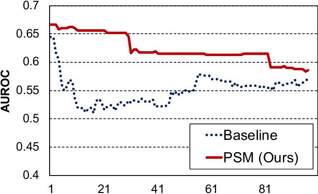 Figure 2 for Improving Generalizability of Fake News Detection Methods using Propensity Score Matching