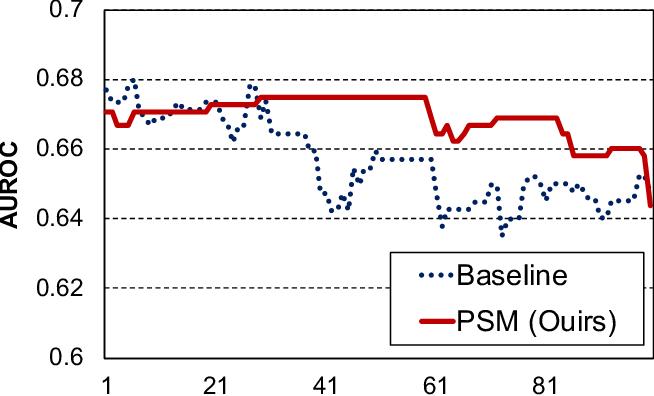Figure 4 for Improving Generalizability of Fake News Detection Methods using Propensity Score Matching