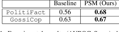 Figure 1 for Improving Generalizability of Fake News Detection Methods using Propensity Score Matching