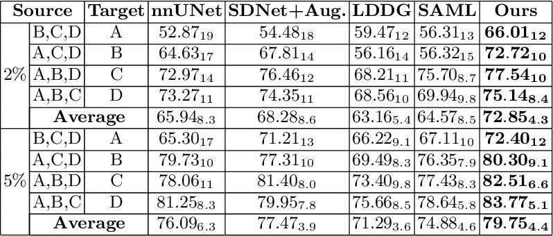 Figure 2 for Semi-supervised Meta-learning with Disentanglement for Domain-generalised Medical Image Segmentation