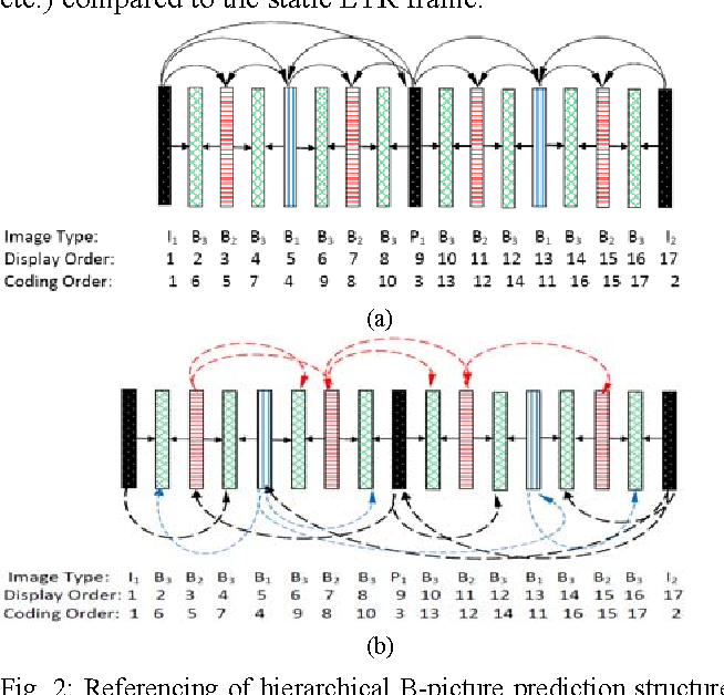 Figure 2 from A Long-Term Reference Frame for Hierarchical B-Picture ...