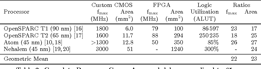 Table 3 from Comparing FPGA vs  custom cmos and the impact