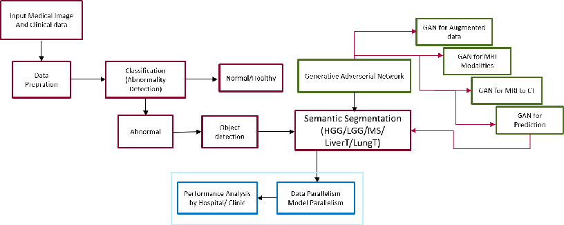 Figure 1 for Deep Learning for Medical Image Analysis