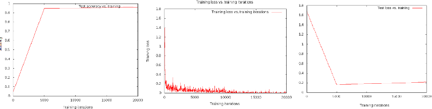 Figure 4 for Deep Learning for Medical Image Analysis