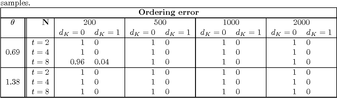 Figure 2 for Estimation and Clustering with Infinite Rankings