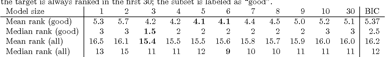 Figure 3 for Estimation and Clustering with Infinite Rankings