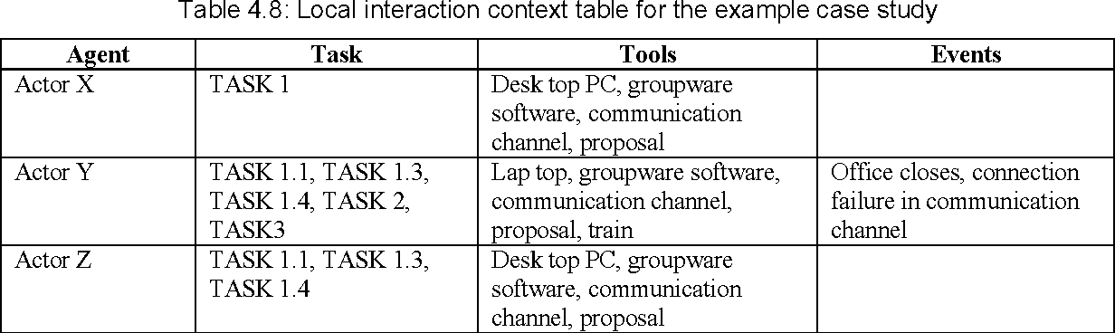 Table 4 8 from A classification model for human error in