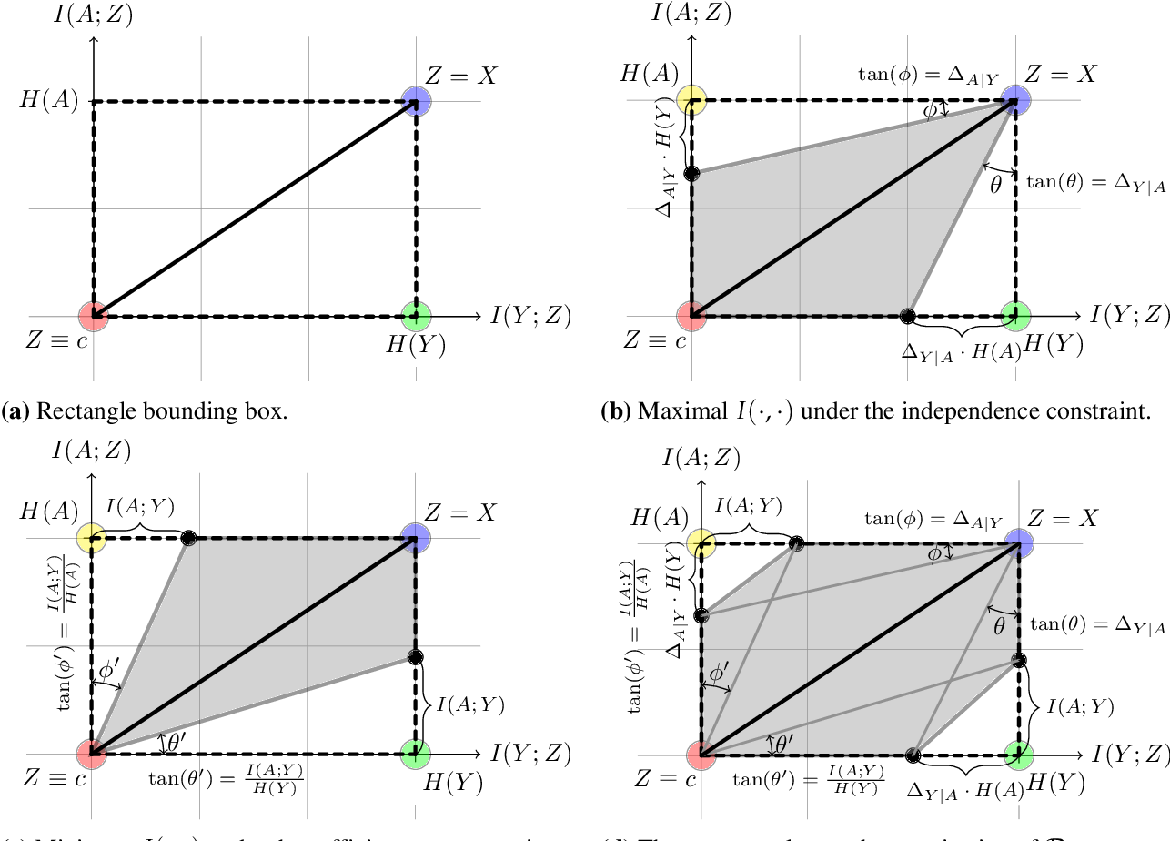 Figure 2 for Fundamental Limits and Tradeoffs in Invariant Representation Learning