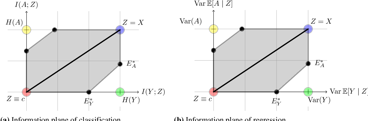 Figure 1 for Fundamental Limits and Tradeoffs in Invariant Representation Learning
