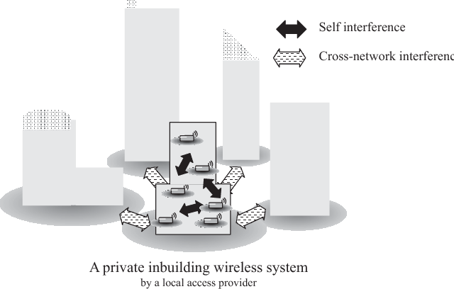 Interference Coordination For Low Cost Indoor Wireless Systems In Shared Spectrum