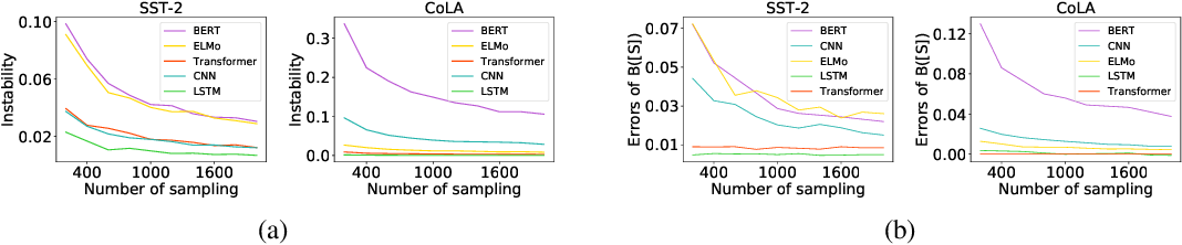 Figure 2 for Interpreting Hierarchical Linguistic Interactions in DNNs