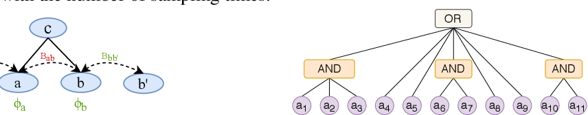 Figure 3 for Interpreting Hierarchical Linguistic Interactions in DNNs