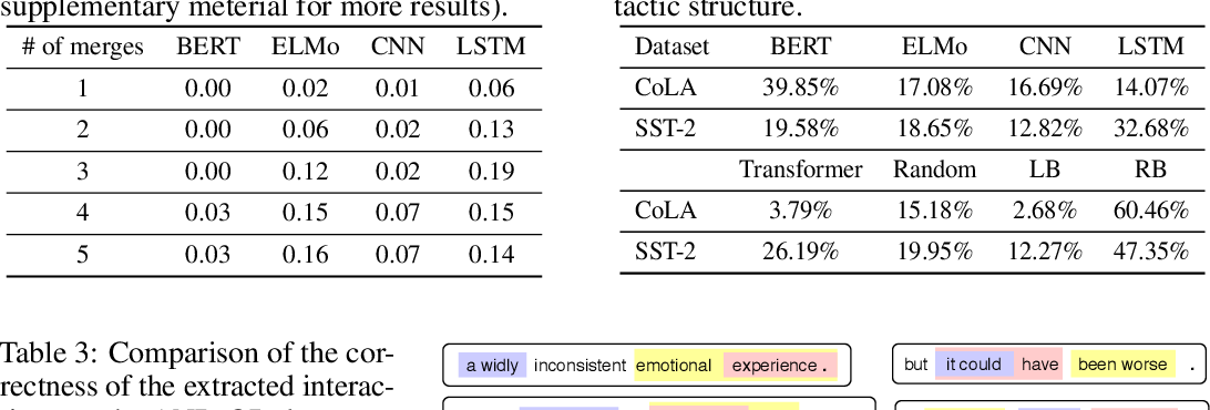 Figure 4 for Interpreting Hierarchical Linguistic Interactions in DNNs